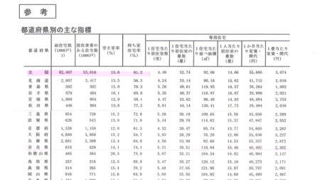 【神戸市が来年度から全空き家に税制優遇廃止】